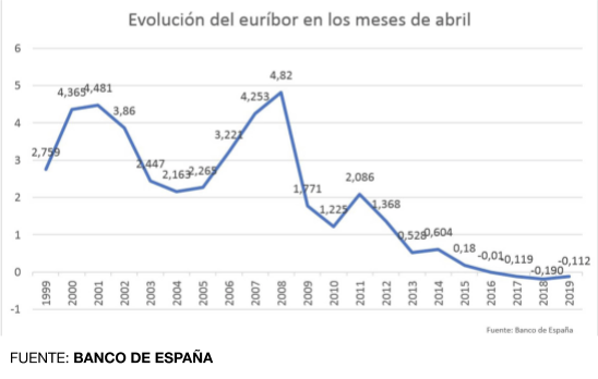 /data/prestamosperfectos.es/multimedia/documents/Evolución del Euribor en los meses de Abril.png